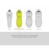 Dimensions sac de couchage Nemo Riff Men's 15